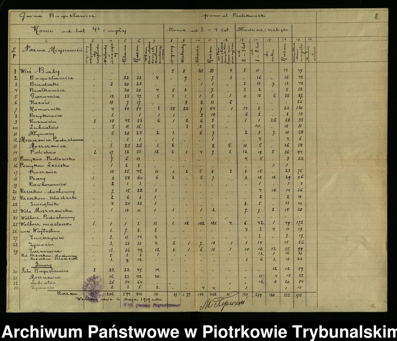 """Obraz 33 z kolekcji """"Wojskowy pobór koni w 1919 r."""""""