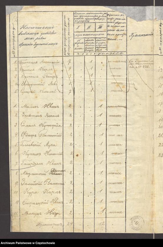 """Obraz z jednostki """"Regestr mierniczy miasta Starej Częstochowy w roku 1821 a poprawnej w roku 1823 dnia 13 czerwca w roku 1819 ułożony plan co do dziesięciny"""""""