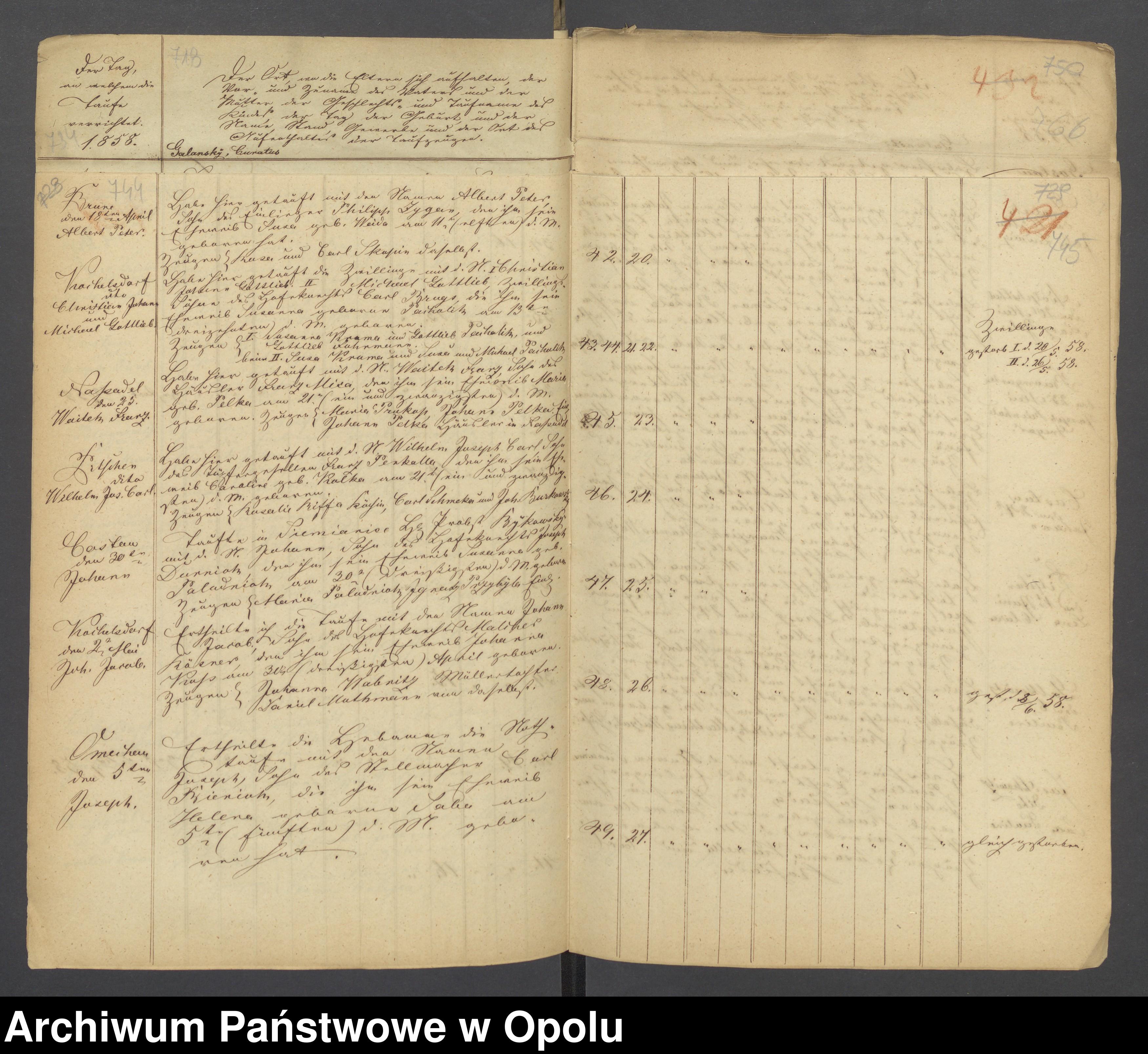 Skan z jednostki: Die Duplikate der Kirchenbücher von Pitschen evgl. [evangelisch] 1849-1861 kath. [katholisch] 1850-1861